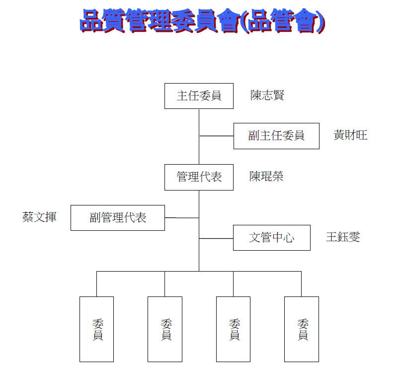 proimages/pro/品質管理系統推廣委員會組織圖.jpg